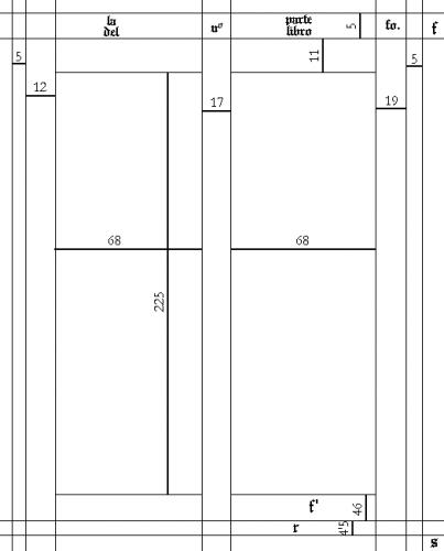 Imposición del ms. 251 de la Universidad de Valladolid(medidas, en milímetros, tomadas del fol. 139r)